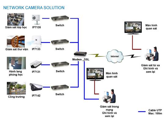 Giải pháp camera cho trường học