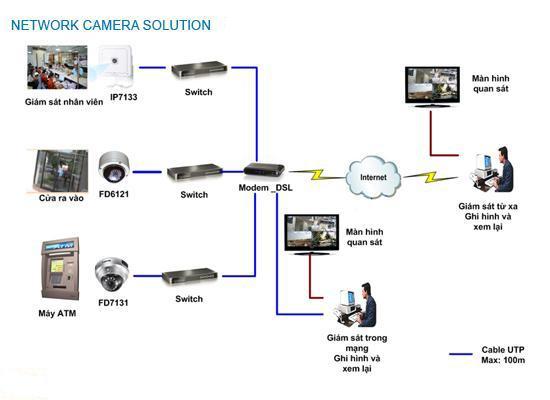 Mô hình hệ thống camera quan sát văn phòng