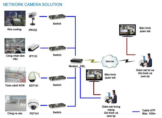 Giải pháp camera cho nhà máy – xưởng sản xuất